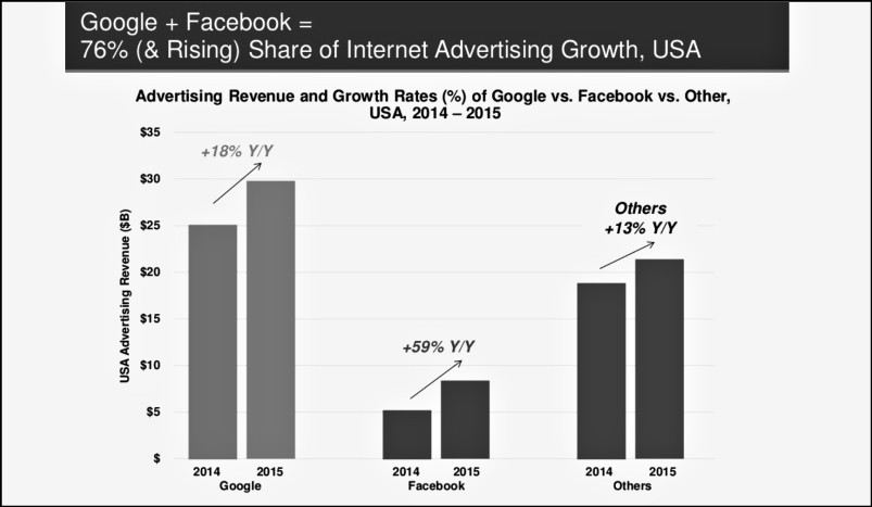Advertising Revenue and Growth Rates (%) of Google vs. Facebook vs. Other, USA 2014-2015