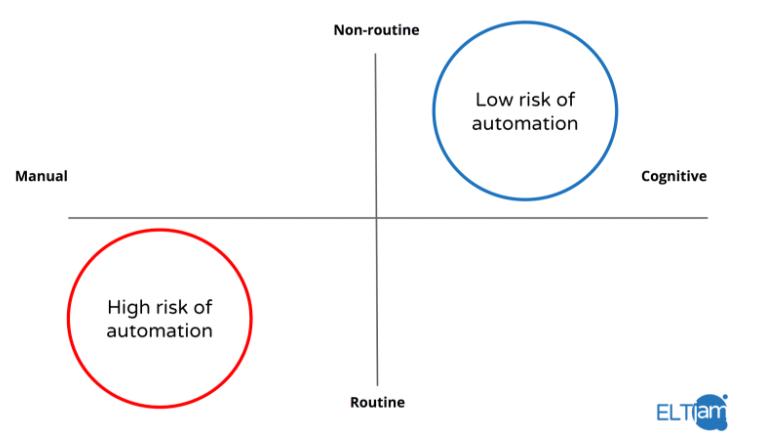 Automation graph