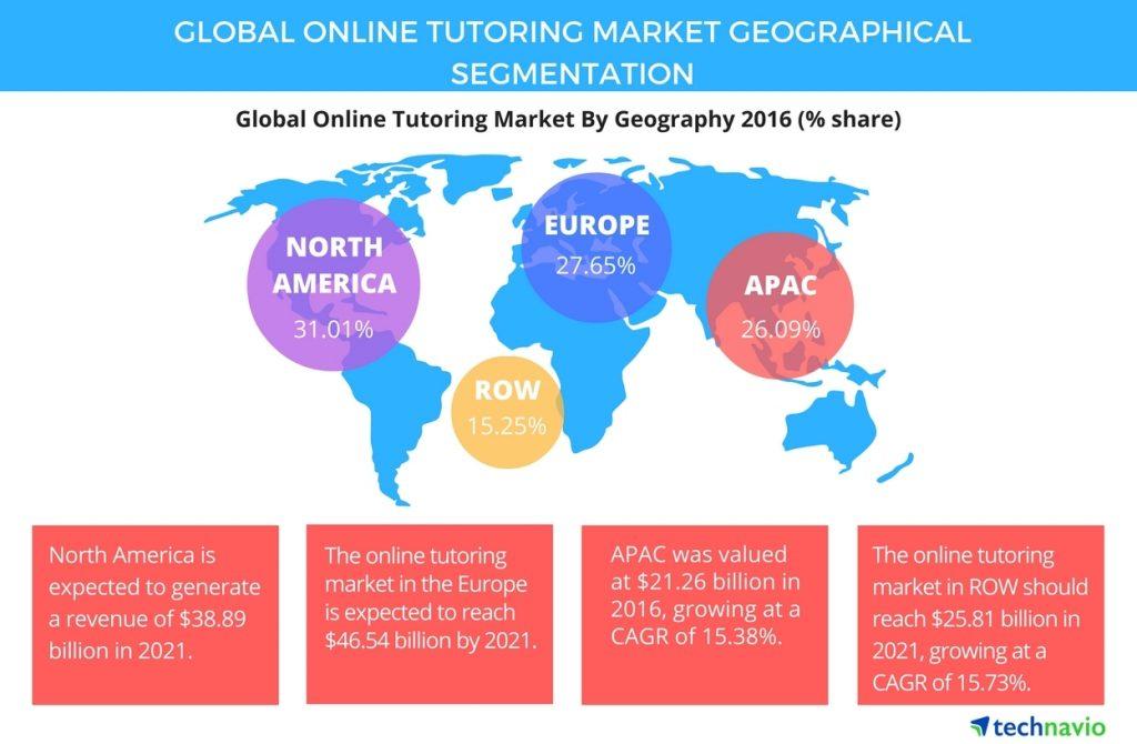 online tutoring market